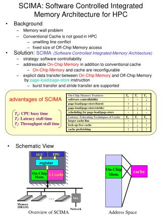 SCIMA: Software Controlled Integrated Memory Architecture for HPC