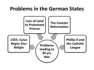 Problems in the German States