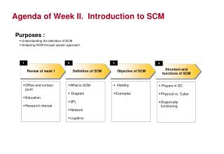 Agenda of Week II.  Introduction to SCM