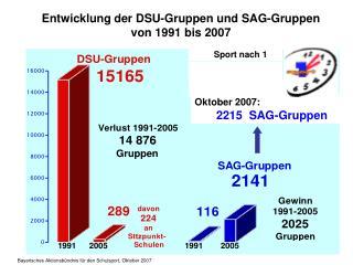 Entwicklung der DSU-Gruppen und SAG-Gruppen von 1991 bis 2007