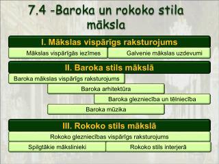 7.4 -Baroka un rokoko stila māksla