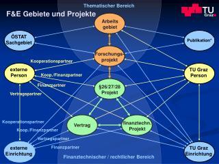 F&E Gebiete und Projekte