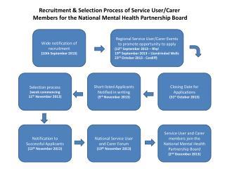 National Service User and Carer Forum (19 th  November 2013)
