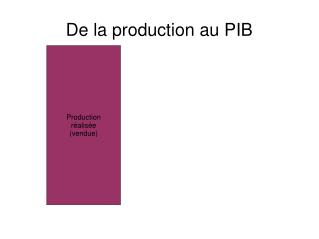 De la production au PIB