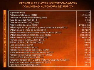 PRINCIPALES DATOS SOCIOECONÓMICOS COMUNIDAD AUTÓNOMA DE MURCIA