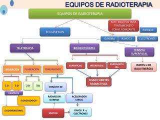 EQUIPOS DE RADIOTERAPIA