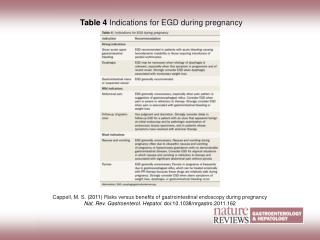 Cappell, M. S.  (2011) Risks versus benefits of gastrointestinal endoscopy during pregnancy