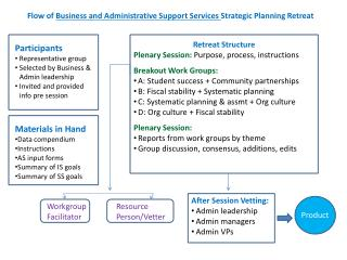 Flow of  Business and Administrative Support Services  Strategic Planning Retreat