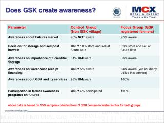Above data is based on 150 samples collected from 3 GSK centers in Maharashtra for both groups.