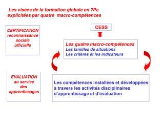 Les visées de la formation globale en 7Pc     explicitées par quatre  macro-compétences