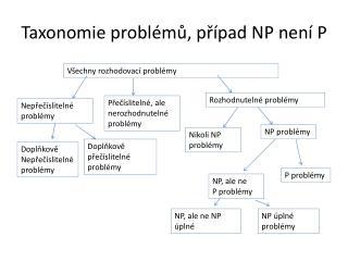Taxonomie problémů, případ NP není P