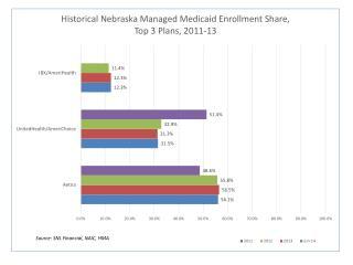 Historical Enrollment Share Top3 Plans 2011 2013 HMA