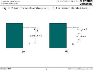 Fig. 2. 2  (a) Un circuito corto (R = 0),  (b) Un circuito abierto (R=  ).
