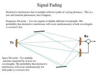 Signal Fading