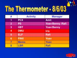 The Thermometer - 8/6/03