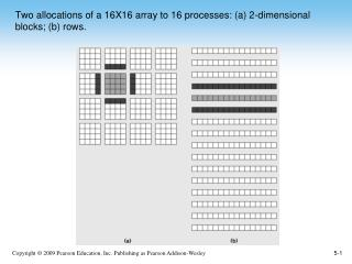 Two allocations of a 16X16 array to 16 processes: (a) 2-dimensional blocks; (b) rows.