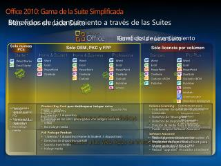 Office 2010: Gama de la Suite  Simplificada