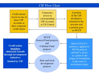 Credit unions  invest in one of three CIF  accounts at their corporate credit union