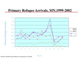 Primary Refugee Arrivals, MN,1999-2002