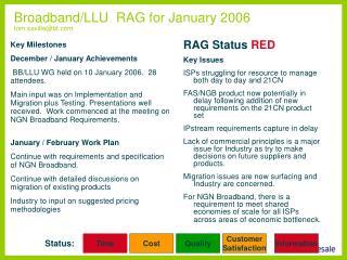 Broadband/LLU  RAG for January 2006 tom.saville@bt