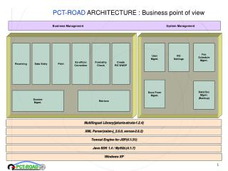 PCT-ROAD  ARCHITECTURE : Business point of view