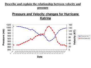 Describe and explain the relationship between velocity and pressure