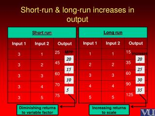 Short-run & long-run increases in output