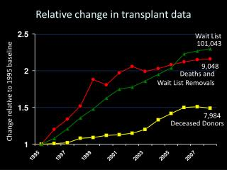 Relative change in transplant data