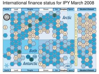 International finance status for IPY March 2008