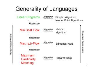 Generality of Languages