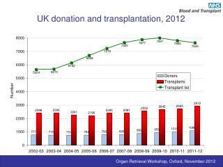 UK donation and transplantation, 2012