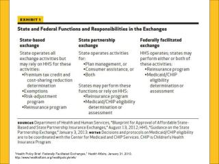 """Health Policy Brief: Federally Facilitated Exchanges,""  Health Affairs , January 31, 2013."