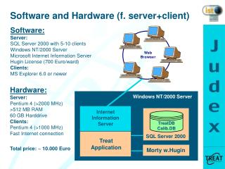 Software and Hardware (f. server+client)