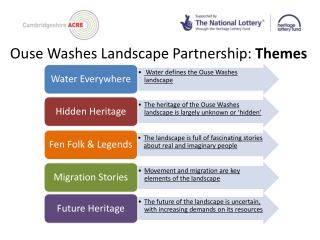 Ouse Washes Landscape Partnership:  Themes