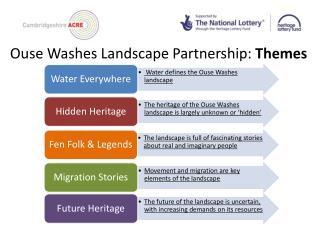Ouse Washes Landscape Partnership:  Themes
