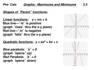 Pre- Calc         Graphs:  Maximums and Minimums         2.3 Shapes of  ' Parent '  functions: