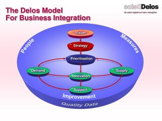 The Delos Model For Business Integration