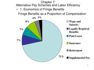 Fringe Benefits as a Proportion of Compensation
