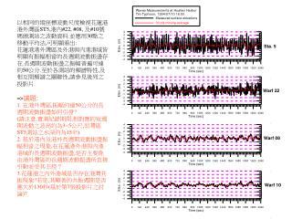 以相同的縱座標波動尺度檢視花蓮港港外灣區 ST5, 港內 #22, #08,  及 #10 號碼頭測站之波動資料 . 並應用 30 點之移動平均法 , 可明顯看出 :