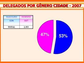 DELEGADOS POR GÊNERO CIDADE - 2007
