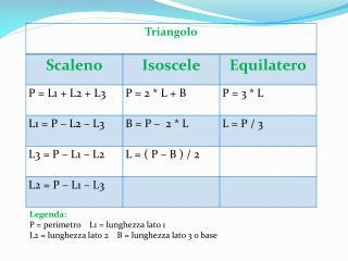 Legenda: P = perimetro    L1 = lunghezza lato 1