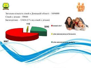 Загальна кількість сімей в Донецькій області – 1694000 Сімей с дітьми – 59040