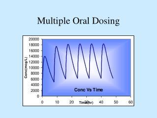 Multiple Oral Dosing