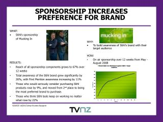 SPONSORSHIP INCREASES  PREFERENCE FOR BRAND