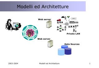 Modelli ed Architetture