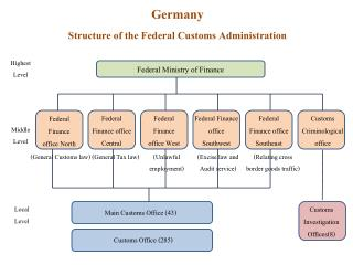 Germany Structure of the Federal Customs Administration