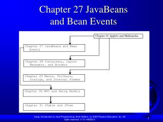 Chapter 27  JavaBeans and Bean Events