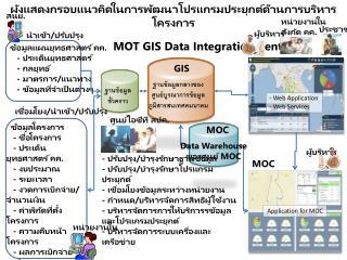 ผังแสดงกรอบแนวคิดในการพัฒนาโปรแกรมประยุกต์ด้านการบริหารโครงการ