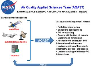Air Quality Applied Sciences Team (AQAST)