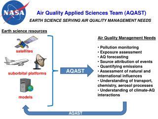Air Quality Applied Sciences Team (AQAST)